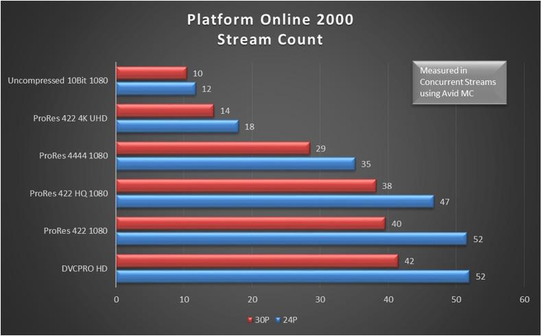Platform_Online_2000_Stream